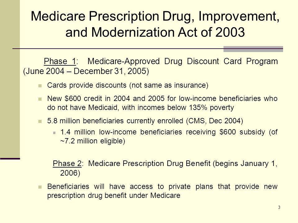 3 Medicare Prescription Drug, Improvement, and Modernization Act of 2003 Phase 1: Medicare-Approved Drug Discount Card Program (June 2004 – December 31, 2005) Cards provide discounts (not same as insurance) New $600 credit in 2004 and 2005 for low-income beneficiaries who do not have Medicaid, with incomes below 135% poverty 5.8 million beneficiaries currently enrolled (CMS, Dec 2004) 1.4 million low-income beneficiaries receiving $600 subsidy (of ~7.2 million eligible) Phase 2: Medicare Prescription Drug Benefit (begins January 1, 2006) Beneficiaries will have access to private plans that provide new prescription drug benefit under Medicare