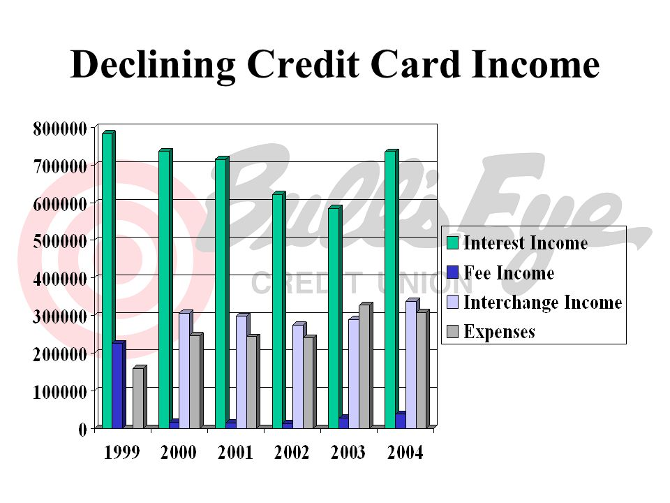 Declining Credit Card Income