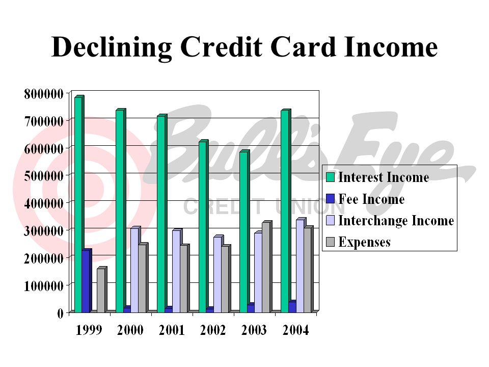 Declining Outstanding Balances