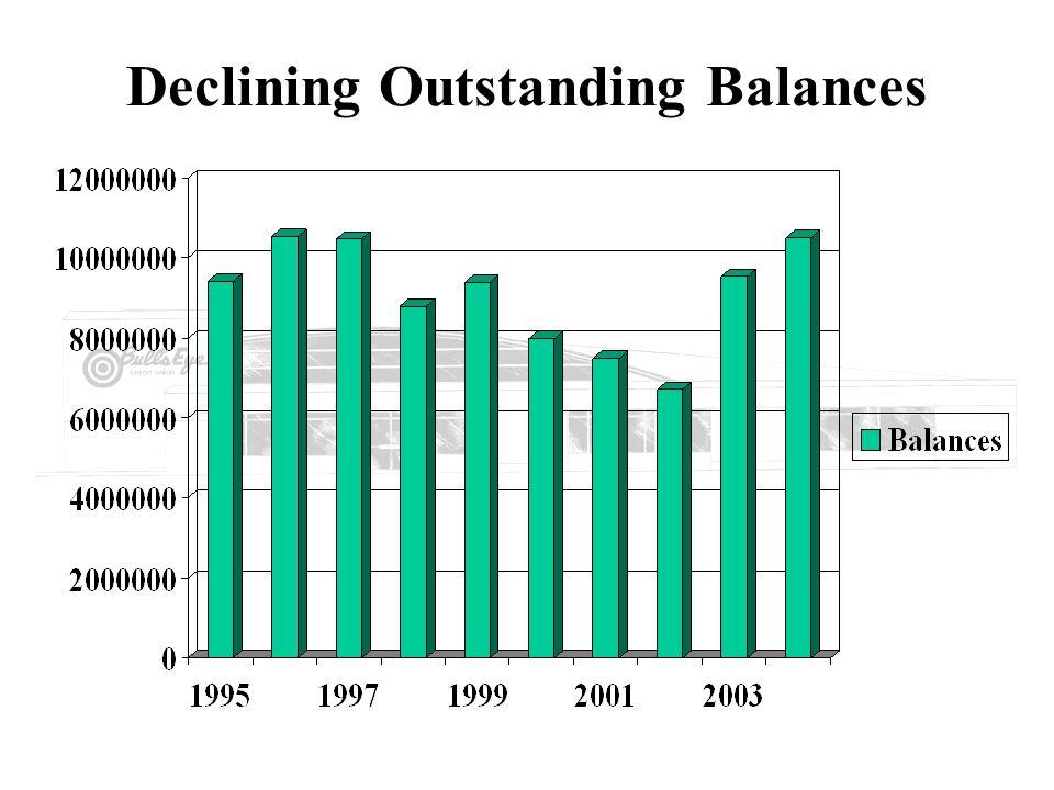 Declining Credit Card Accounts