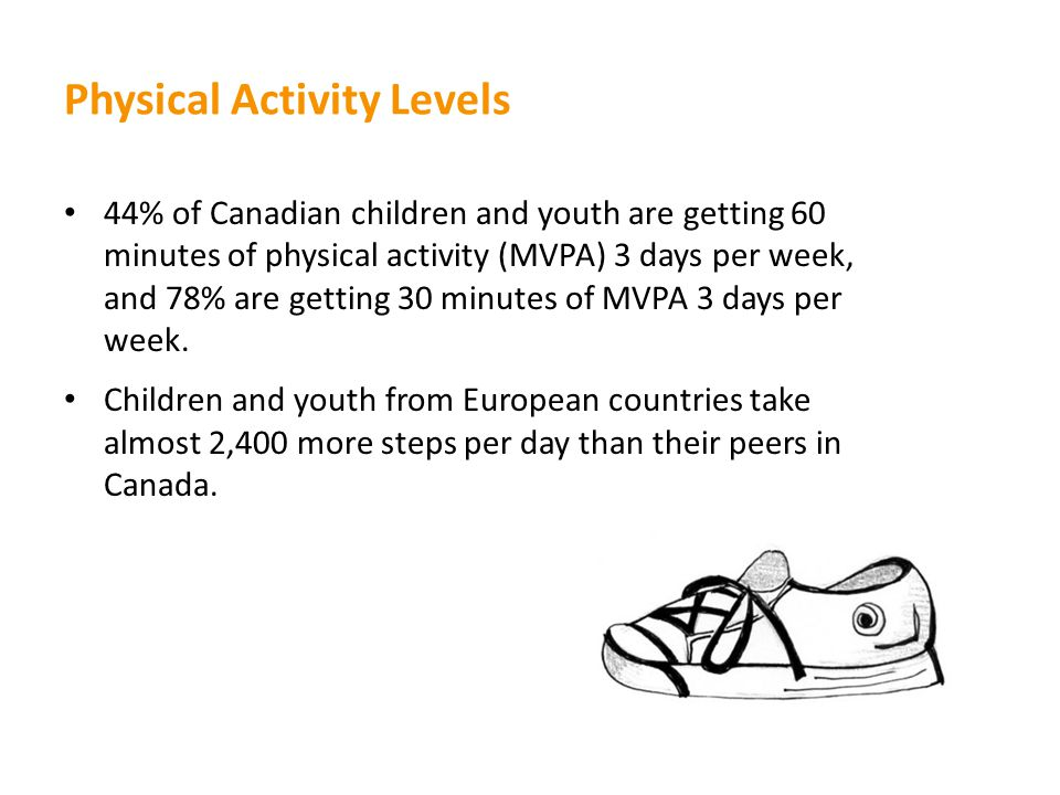Physical Activity Levels 44% of Canadian children and youth are getting 60 minutes of physical activity (MVPA) 3 days per week, and 78% are getting 30