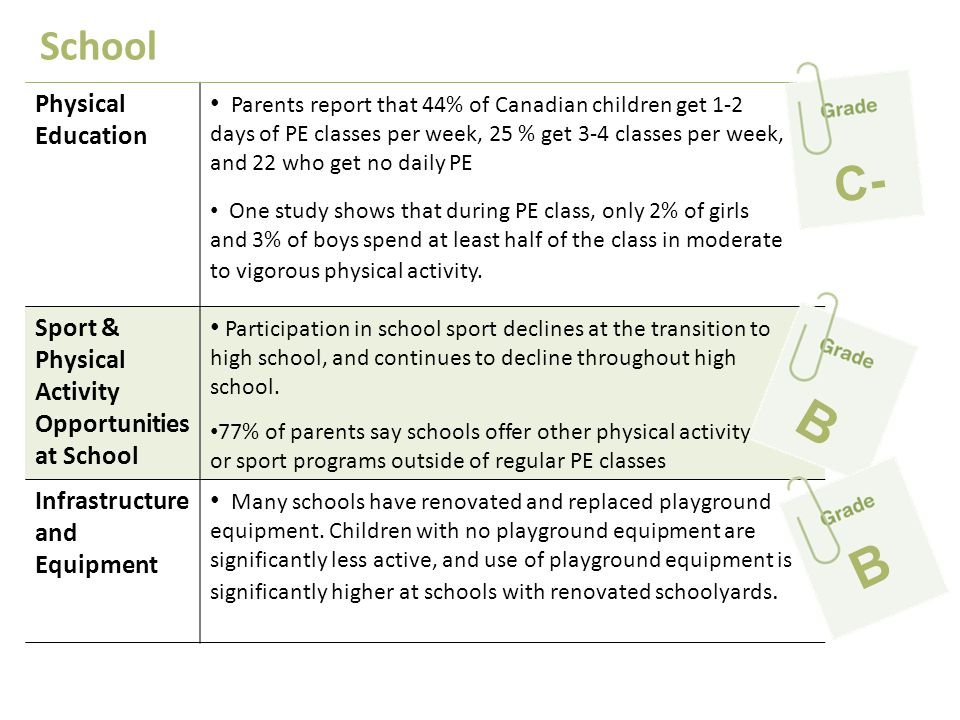 School Physical Education Parents report that 44% of Canadian children get 1-2 days of PE classes per week, 25 % get 3-4 classes per week, and 22 who