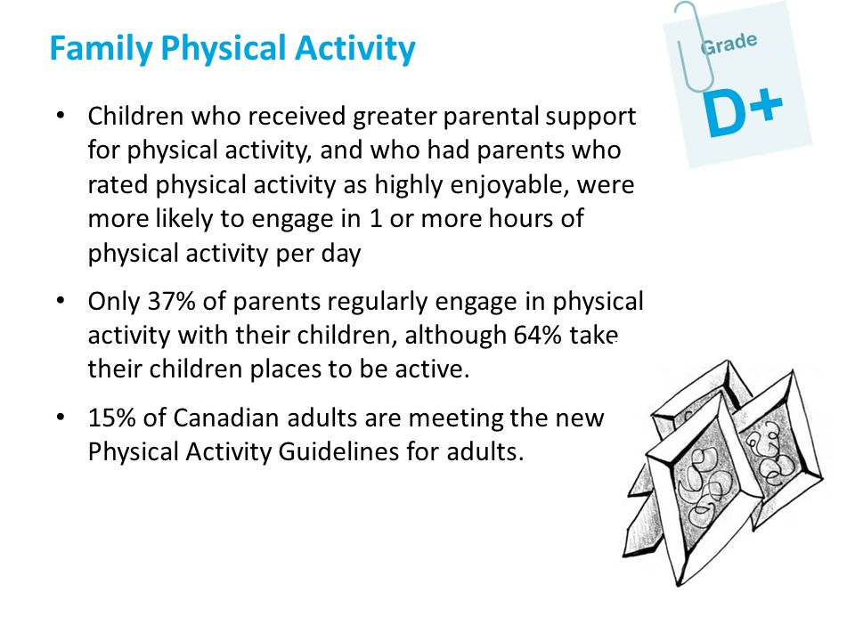 Family Physical Activity Children who received greater parental support for physical activity, and who had parents who rated physical activity as high