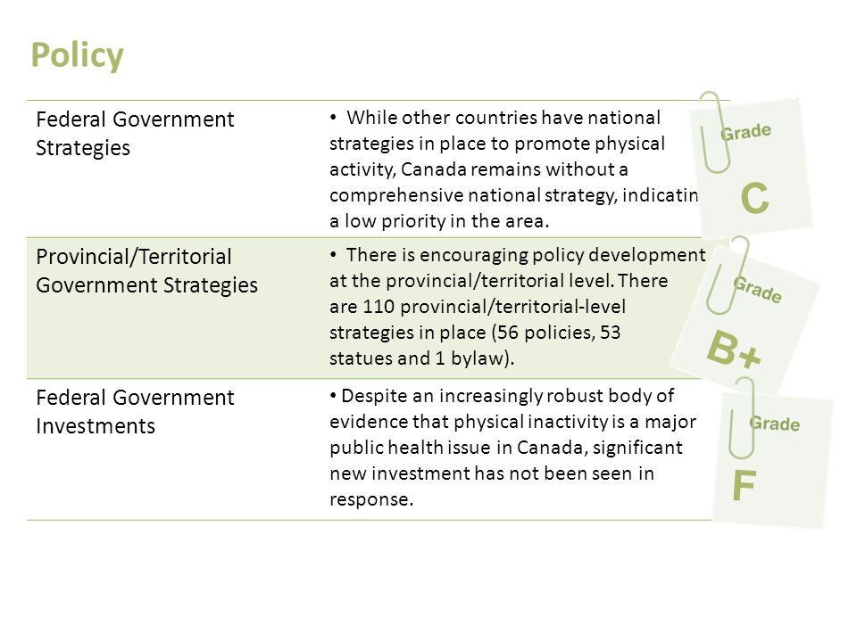Policy Federal Government Strategies While other countries have national strategies in place to promote physical activity, Canada remains without a co