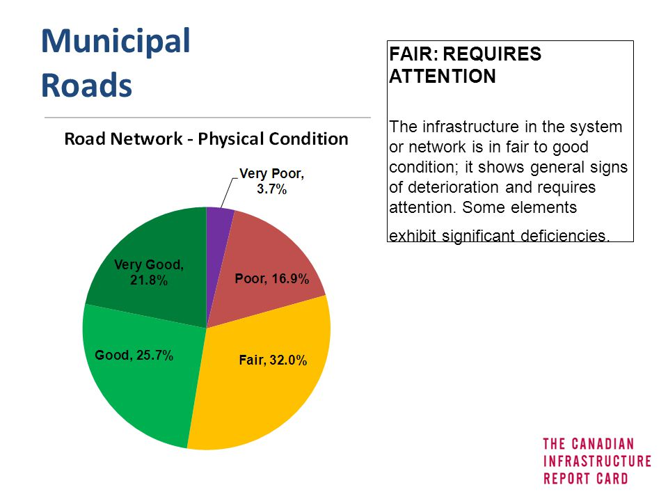 Municipal Roads FAIR: REQUIRES ATTENTION The infrastructure in the system or network is in fair to good condition; it shows general signs of deteriora