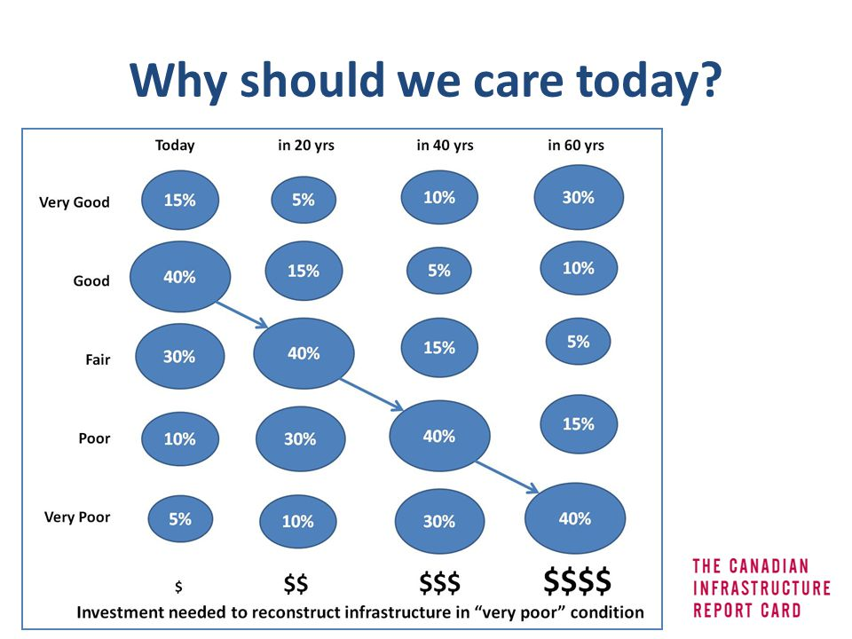 Why should we care today?