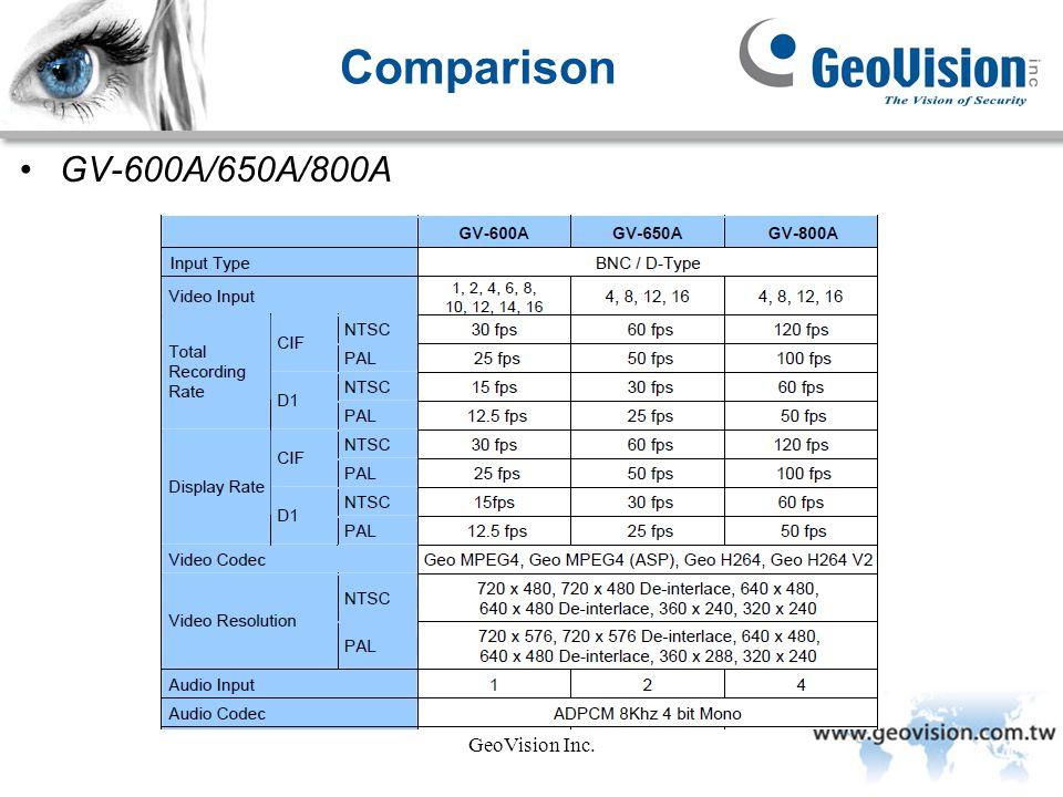 GeoVision Inc. Comparison GV-600A/650A/800A