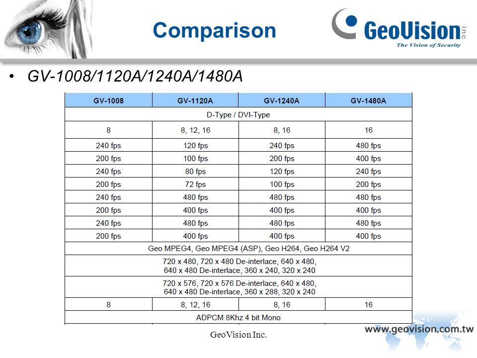 GeoVision Inc. Comparison GV-1008/1120A/1240A/1480A
