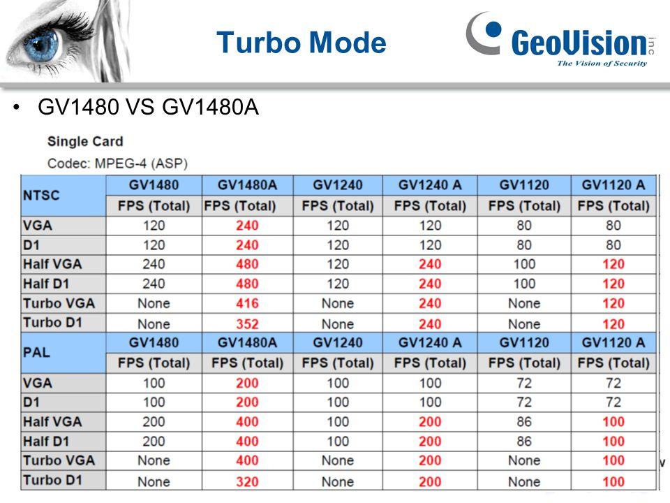 GeoVision Inc. Turbo Mode GV1480 VS GV1480A