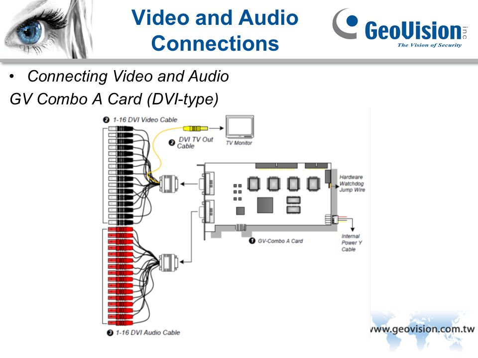 GeoVision Inc. Video and Audio Connections Connecting Video and Audio GV Combo A Card (DVI-type)