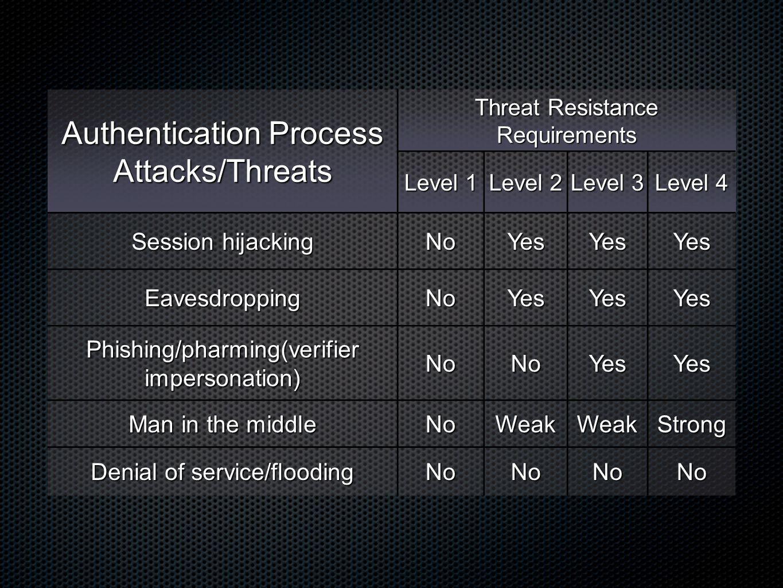 Authentication Process Attacks/Threats Threat Resistance Requirements Level 1 Level 2 Level 3 Level 4 Session hijacking NoYesYesYes EavesdroppingNoYes