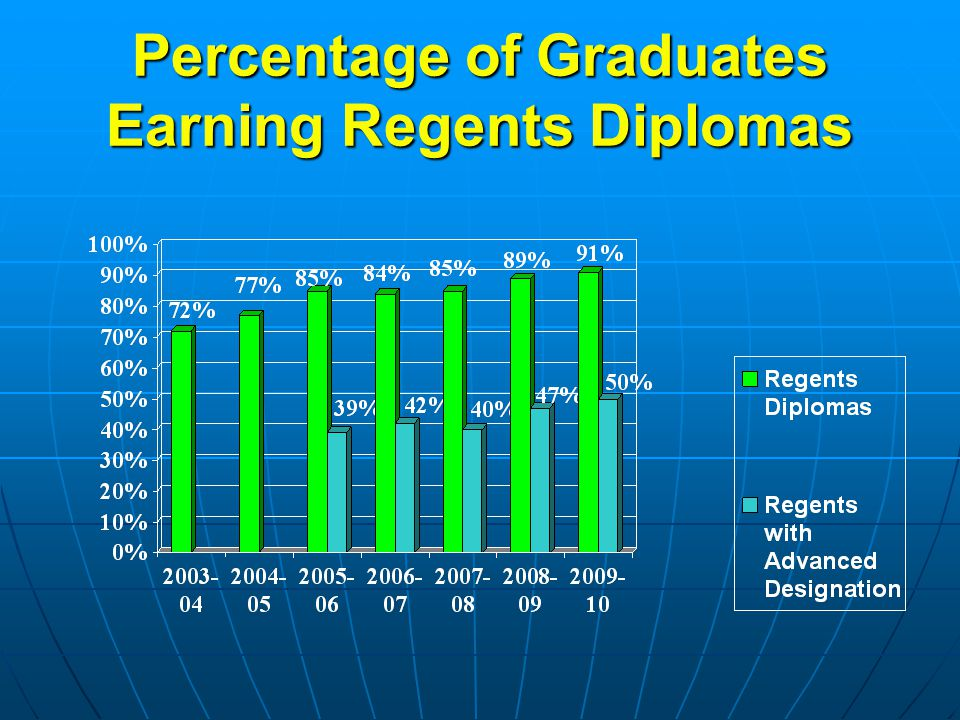 Percentage of Graduates Earning Regents Diplomas