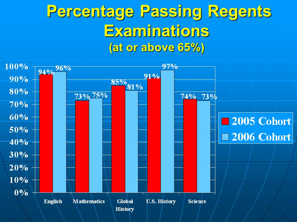 Percentage Passing Regents Examinations (at or above 65%) Percentage Passing Regents Examinations (at or above 65%)