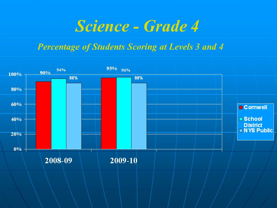 Science - Grade 4 Percentage of Students Scoring at Levels 3 and 4