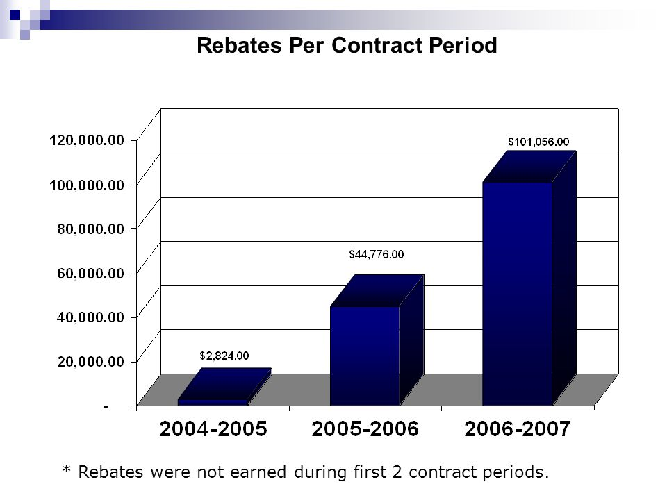 Rebates Per Contract Period * Rebates were not earned during first 2 contract periods.