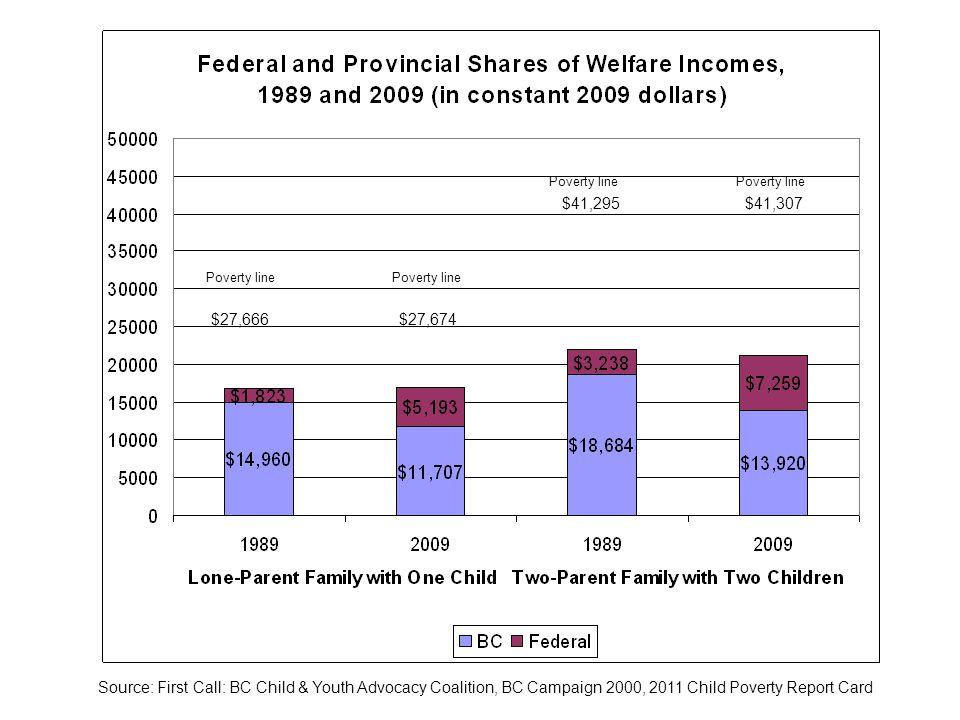 $27,666 $27,674 Poverty line Poverty line $41,295 $41,307 Poverty line Poverty line