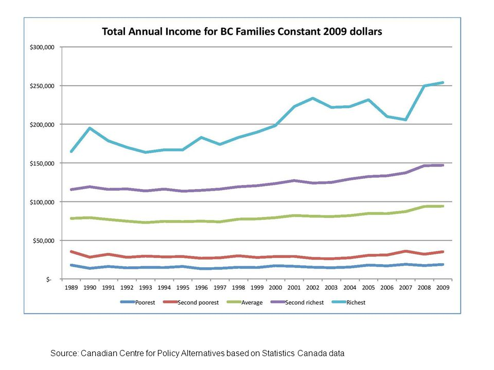 Source: Canadian Centre for Policy Alternatives based on Statistics Canada data
