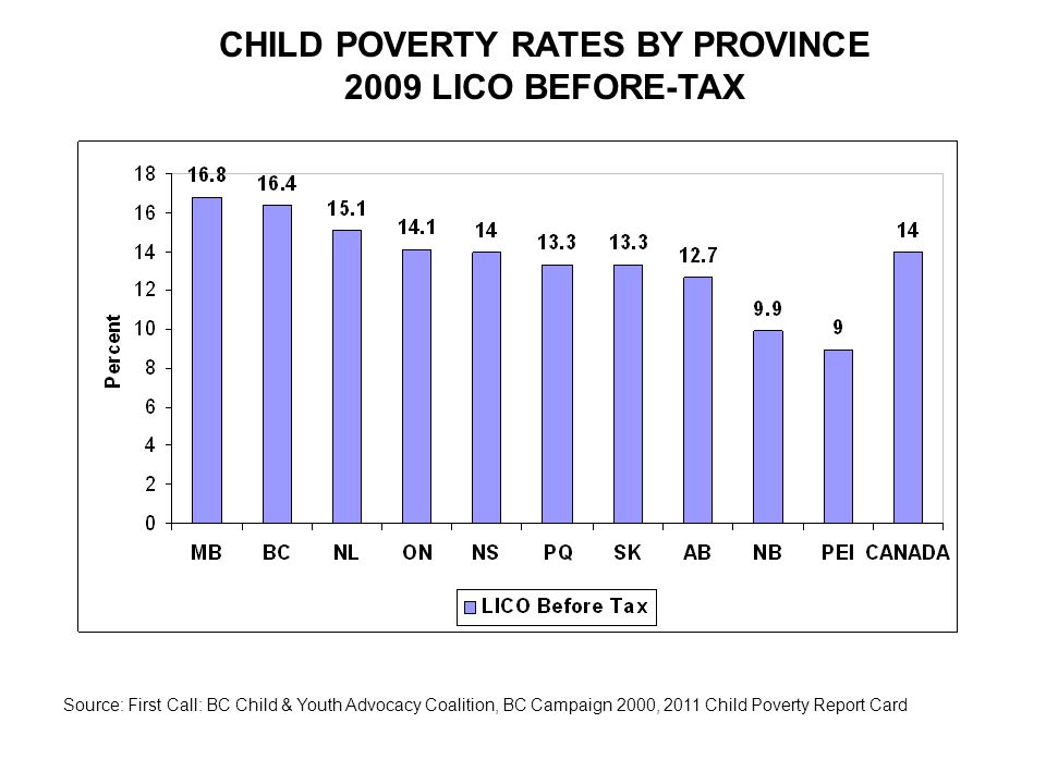 Source: First Call: BC Child & Youth Advocacy Coalition, BC Campaign 2000, 2011 Child Poverty Report Card CHILD POVERTY RATES BY PROVINCE 2009 LICO BEFORE-TAX