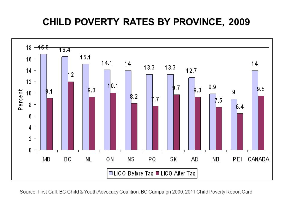 CHILD POVERTY RATES BY PROVINCE, 2009 Source: First Call: BC Child & Youth Advocacy Coalition, BC Campaign 2000, 2011 Child Poverty Report Card