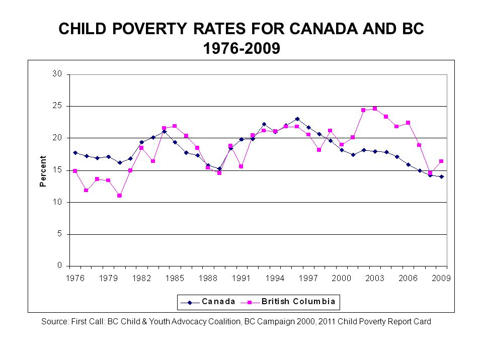CHILD POVERTY RATES FOR CANADA AND BC 1976-2009