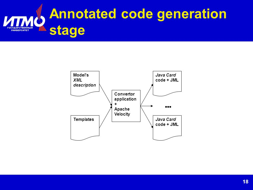 18 Annotated code generation stage Model's XML description Templates Convertor application + Apache Velocity Java Card code + JML