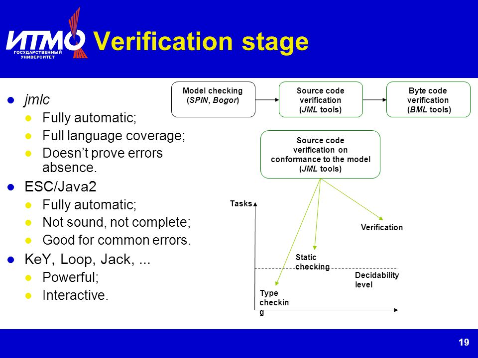 19 Verification stage jmlc Fully automatic; Full language coverage; Doesnt prove errors absence. ESC/Java2 Fully automatic; Not sound, not complete; G