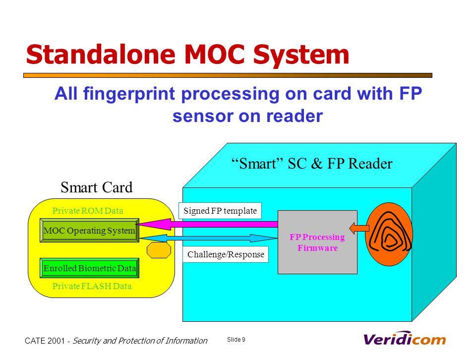 Slide 9 CATE 2001 - Security and Protection of Information Standalone MOC System All fingerprint processing on card with FP sensor on reader MOC Operating System Private ROM Data Private FLASH Data Smart Card Host PC FP Processing Firmware Signed FP template Enrolled Biometric Data Smart SC & FP Reader Challenge/Response