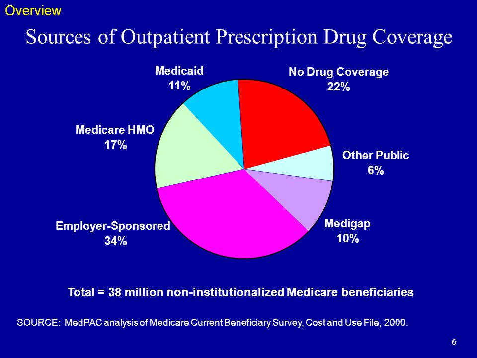 6 Sources of Outpatient Prescription Drug Coverage Medicare HMO 17% Employer-Sponsored 34% Medicaid 11% No Drug Coverage 22% Other Public 6% Medigap 10% Total = 38 million non-institutionalized Medicare beneficiaries SOURCE: MedPAC analysis of Medicare Current Beneficiary Survey, Cost and Use File, 2000.