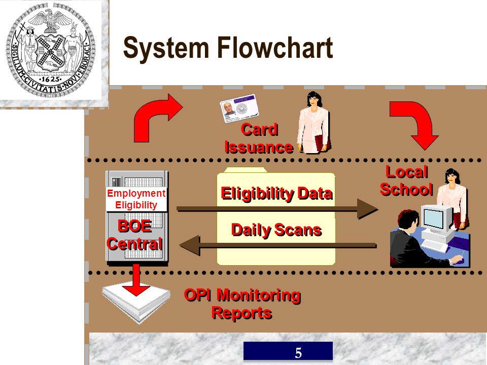 / 5 System Flowchart Eligibility Data Daily Scans Local School Local School BOE Central BOE Central Employment Eligibility Employment Eligibility OPI Monitoring Reports OPI Monitoring Reports Card Issuance Card Issuance