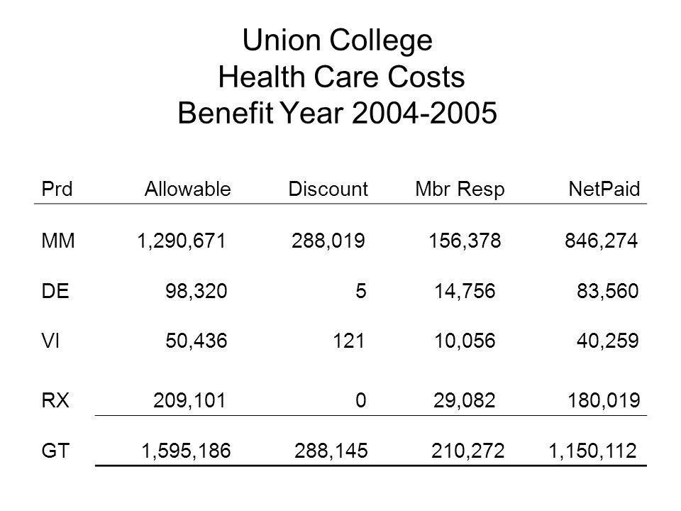 Union College Health Care Costs Benefit Year 2004-2005 Prd Allowable Discount Mbr RespNetPaid MM 1,290,671 288,019 156,378 846,274 DE 98,320 5 14,756 83,560 VI 50,436 121 10,056 40,259 RX 209,101 0 29,082 180,019 GT 1,595,186 288,145 210,272 1,150,112