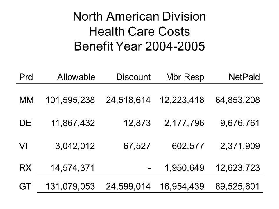 North American Division Health Care Costs Benefit Year 2004-2005 Prd Allowable Discount Mbr Resp NetPaid MM 101,595,238 24,518,614 12,223,418 64,853,208 DE 11,867,432 12,873 2,177,796 9,676,761 VI 3,042,012 67,527 602,577 2,371,909 RX 14,574,371 - 1,950,649 12,623,723 GT 131,079,053 24,599,014 16,954,439 89,525,601