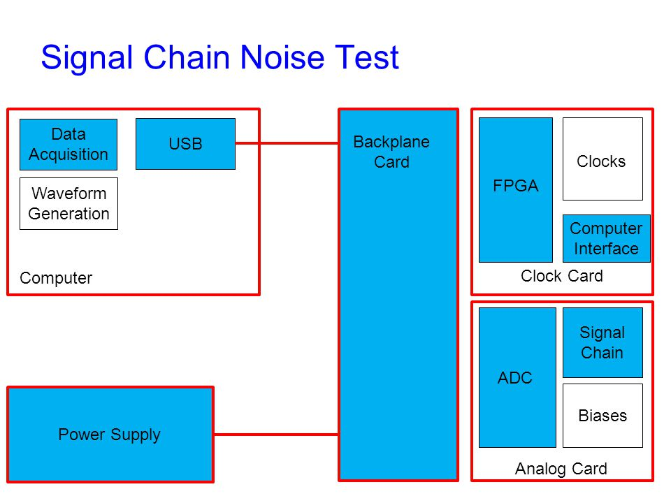 Signal Chain Noise Test Backplane Card Clock Card Analog Card Computer Interface FPGA Clocks ADC Signal Chain Biases Power Supply Computer USB Data Acquisition Waveform Generation