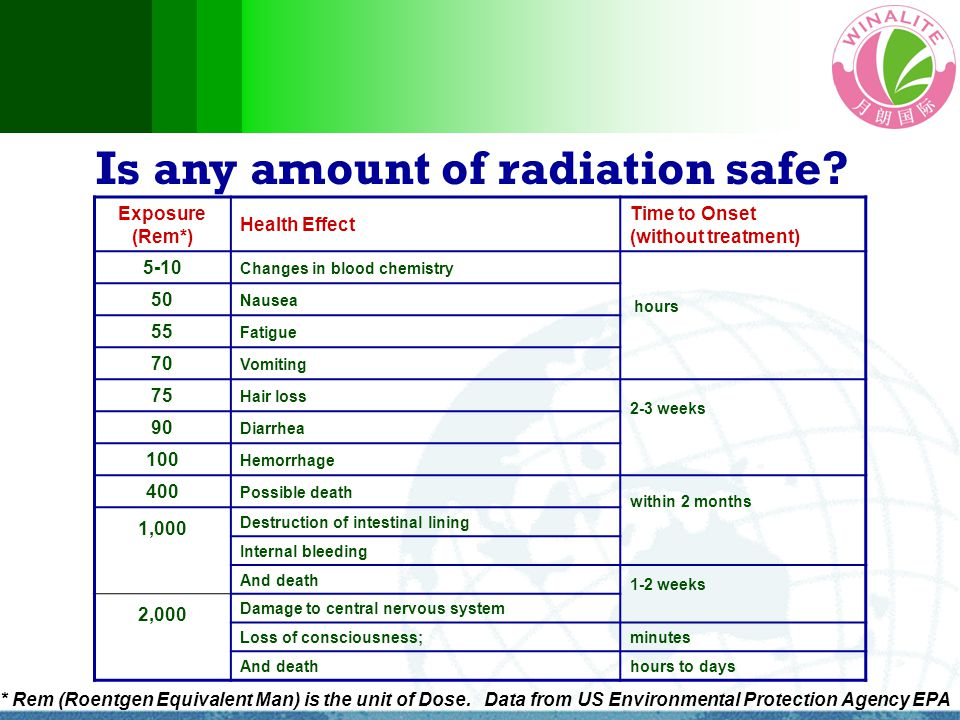 Is any amount of radiation safe? Exposure (Rem*) Health Effect Time to Onset (without treatment) 5-10 Changes in blood chemistry hours 50 Nausea 55 Fa