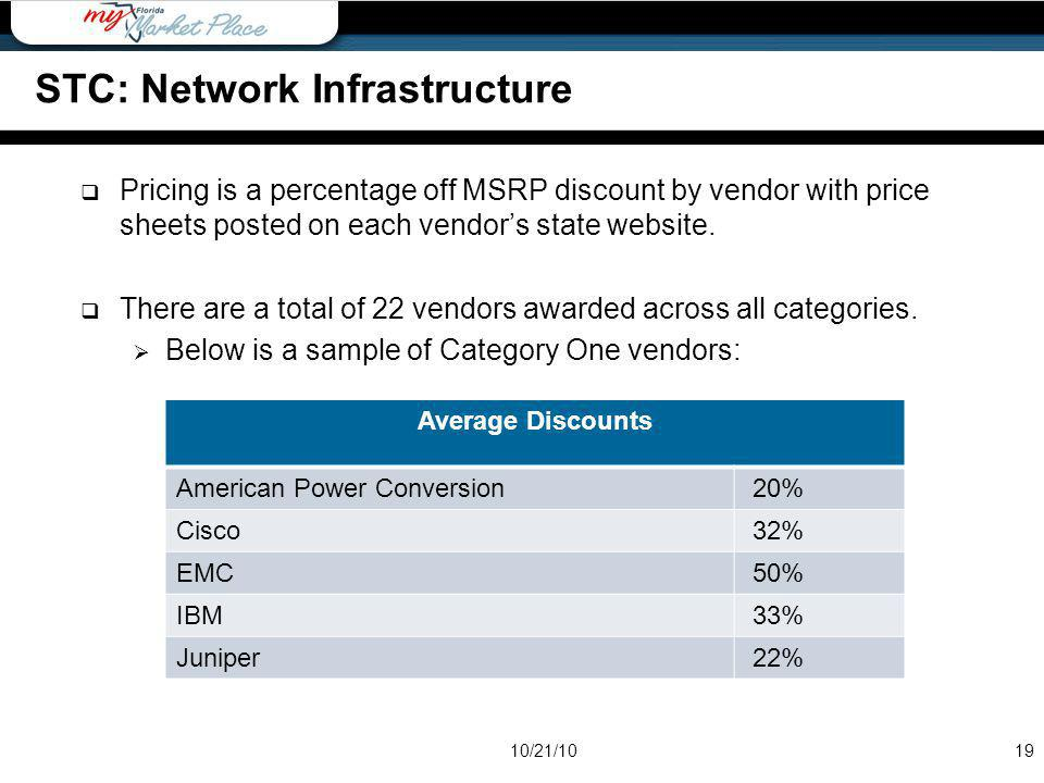 Average Discounts American Power Conversion 20% Cisco 32% EMC 50% IBM 33% Juniper 22% Pricing is a percentage off MSRP discount by vendor with price s