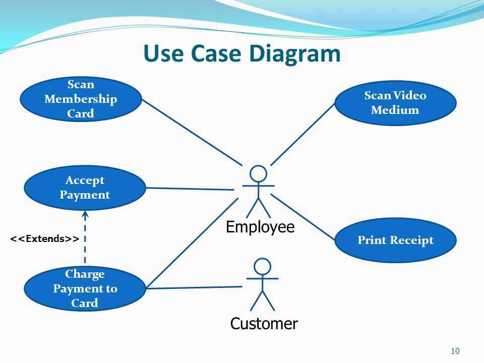 Use Case Diagram Scan Membership Card Scan Video Medium Accept Payment Charge Payment to Card Print Receipt Customer Employee > 10