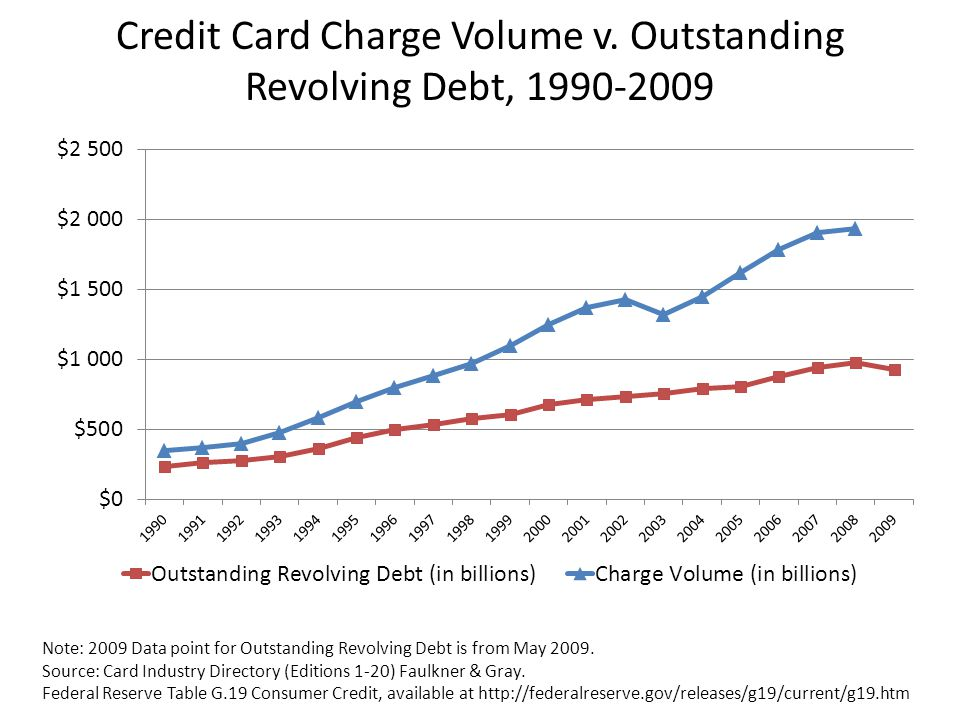 Credit Card Charge Volume v. Outstanding Revolving Debt, 1990-2009 Note: 2009 Data point for Outstanding Revolving Debt is from May 2009. Source: Card