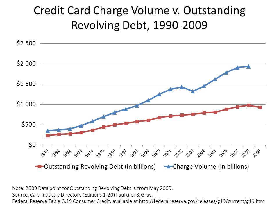 Credit Card Charge Volume v.