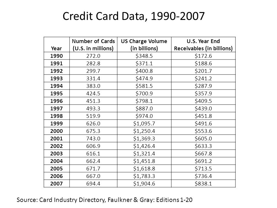 Year Number of Cards (U.S. in millions) US Charge Volume (in billions) U.S.