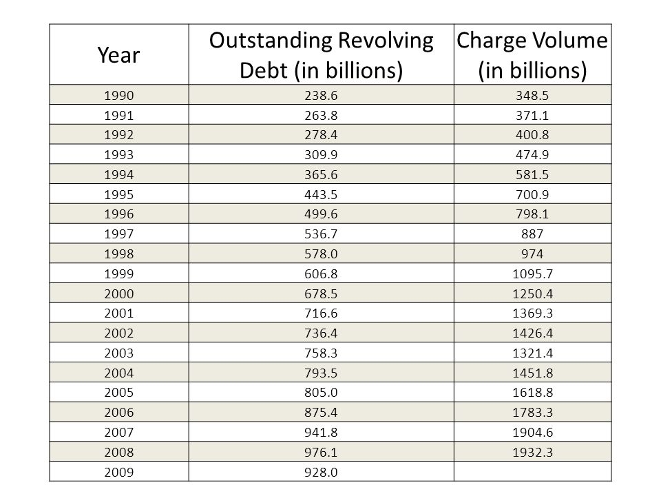 Year Outstanding Revolving Debt (in billions) Charge Volume (in billions) 1990238.6348.5 1991263.8371.1 1992278.4400.8 1993309.9474.9 1994365.6581.5 1995443.5700.9 1996499.6798.1 1997536.7887 1998578.0974 1999606.81095.7 2000678.51250.4 2001716.61369.3 2002736.41426.4 2003758.31321.4 2004793.51451.8 2005805.01618.8 2006875.41783.3 2007941.81904.6 2008976.11932.3 2009928.0