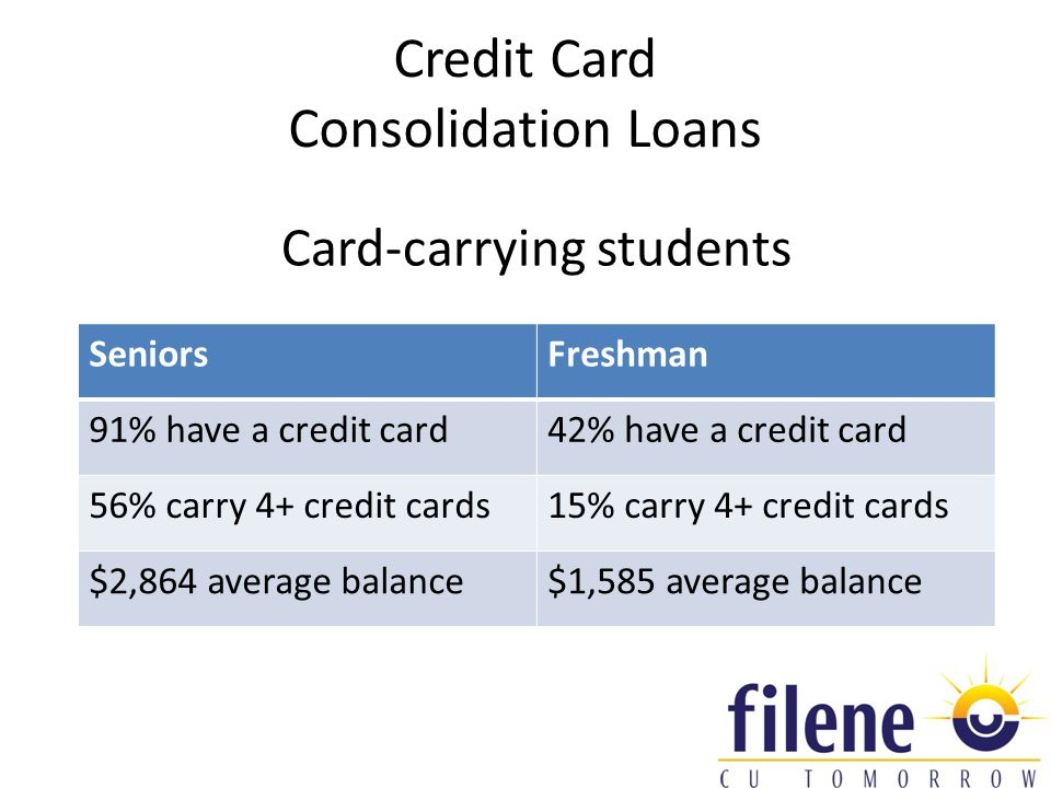 Credit Card Consolidation Loans Card-carrying students SeniorsFreshman 91% have a credit card42% have a credit card 56% carry 4+ credit cards15% carry