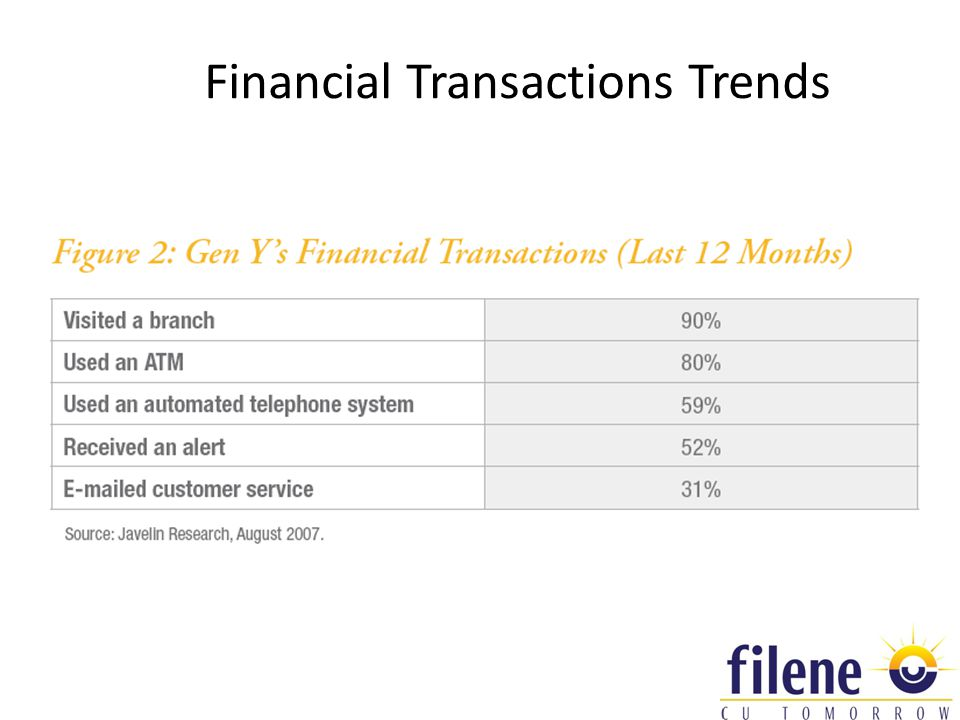 Financial Transactions Trends