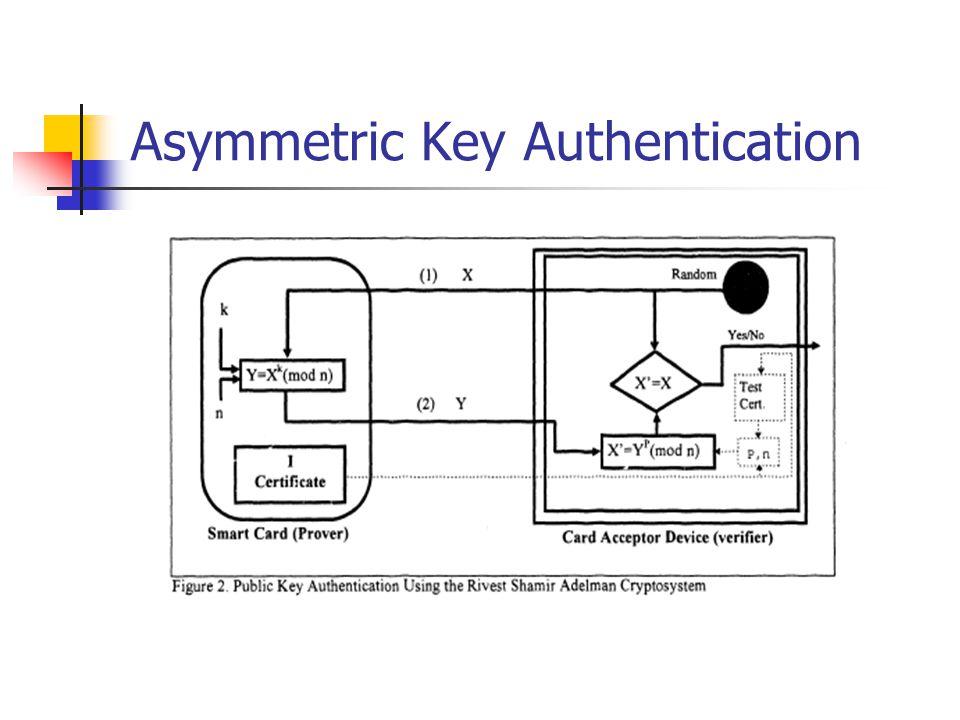 Asymmetric Key Authentication