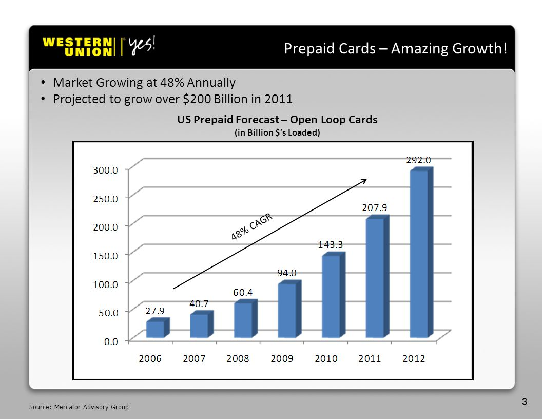 Source: Mercator Advisory Group Prepaid Cards – Amazing Growth.