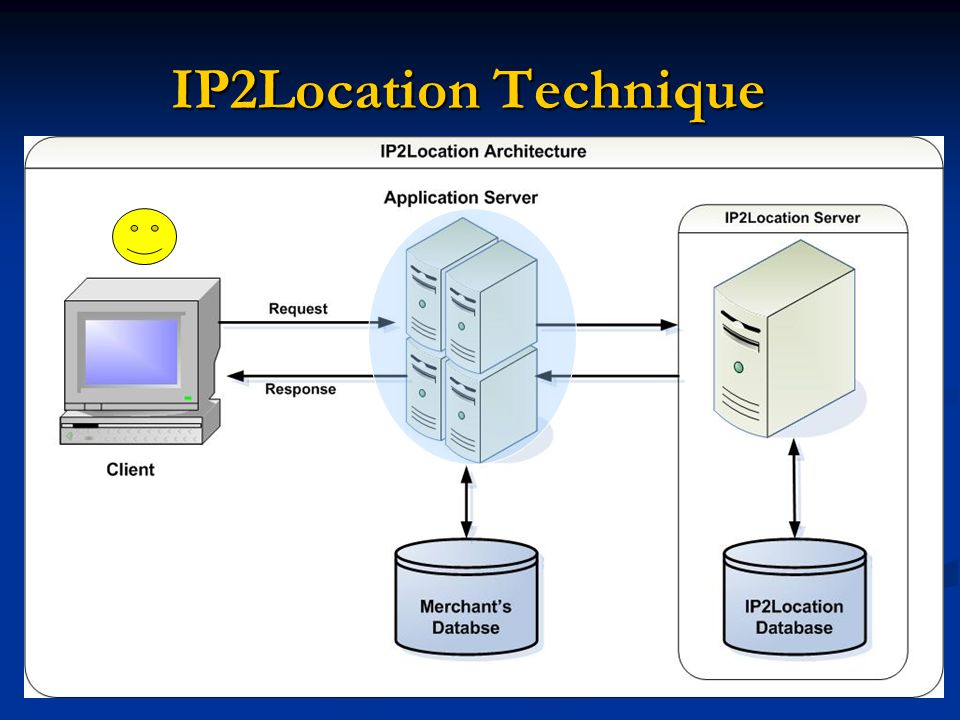 IP2Location Technique