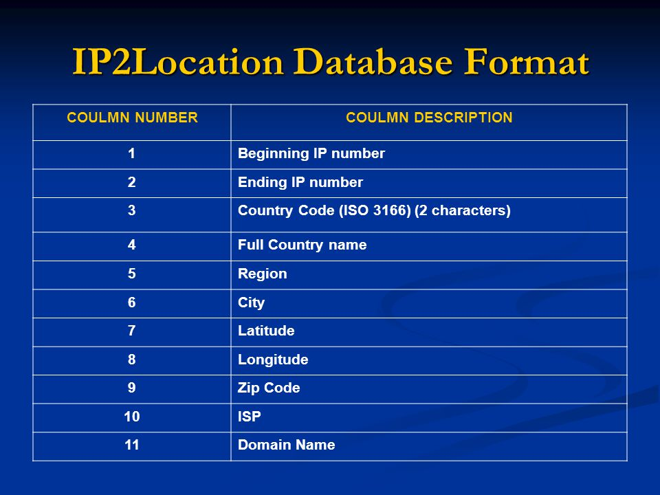 IP2Location Database Format COULMN NUMBERCOULMN DESCRIPTION 1Beginning IP number 2Ending IP number 3Country Code (ISO 3166) (2 characters) 4Full Country name 5Region 6City 7Latitude 8Longitude 9Zip Code 10ISP 11Domain Name