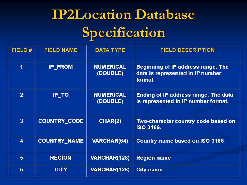 IP2Location Database Specification FIELD #FIELD NAMEDATA TYPEFIELD DESCRIPTION 1IP_FROMNUMERICAL (DOUBLE) Beginning of IP address range. The data is r
