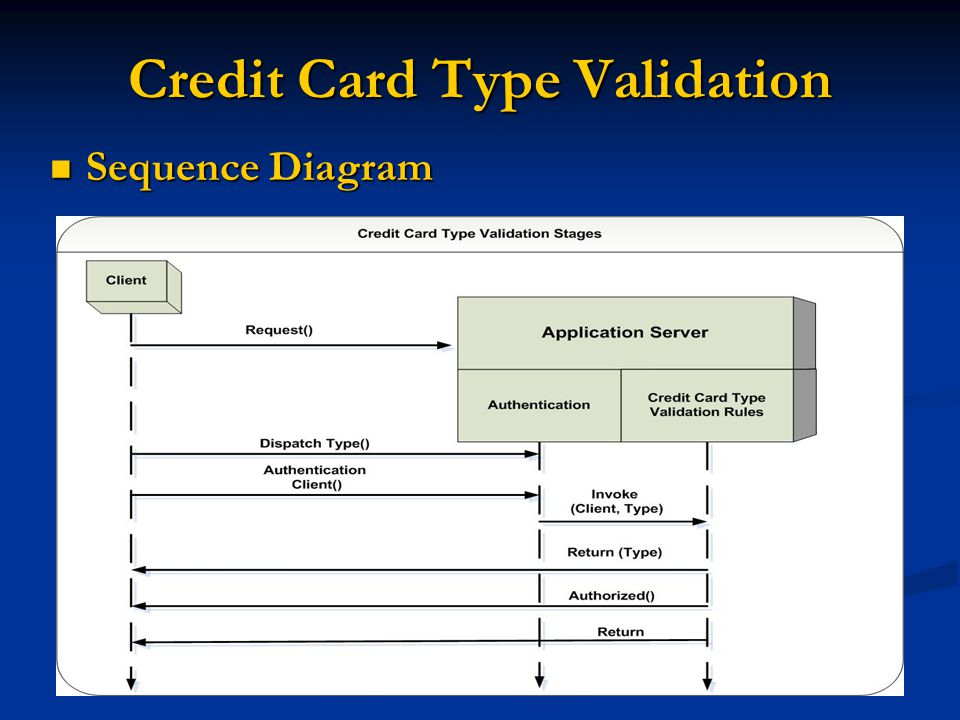 Credit Card Type Validation Sequence Diagram Sequence Diagram