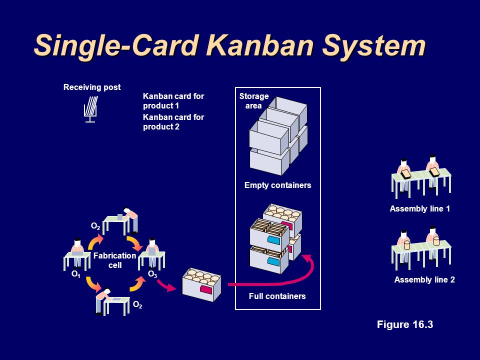 Storage area Empty containers Full containers Single-Card Kanban System Receiving post Kanban card for product 1 Kanban card for product 2 Figure 16.3
