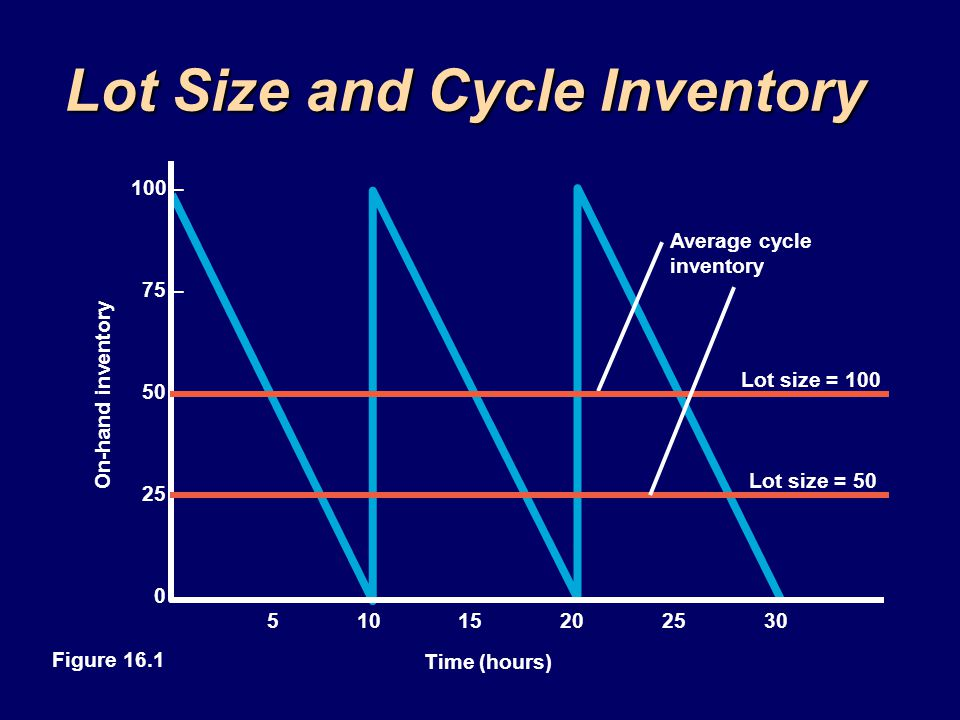 Lot Size and Cycle Inventory Average cycle inventory Lot size = 100 Lot size = 50 On-hand inventory 51015202530 Time (hours) 100 – 75 – 50 – 25 – 0 –