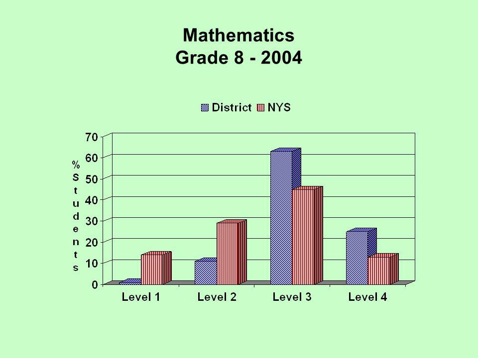 Mathematics Grade 8 - 2004